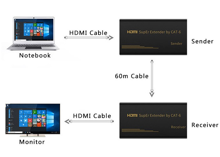 HDMI 60m